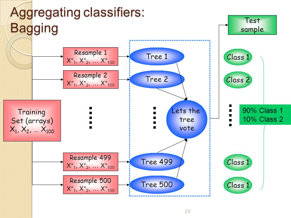 24 Aggregating classifiers: Bagging Training Set (arrays) X 1, X 2, … X 100 Tree 1 Resample 1 X* 1, X* 2, … X* 100 Lets the tree vote Tree 2 Resample 2 X* 1, X* 2, … X* 100 Tree 499 Resample 499 X* 1, X* 2, … X* 100 Tree 500 Resample 500 X* 1, X* 2, … X* 100 Test sample Class 1 Class 2 Class 1 90% Class 1 10% Class 2