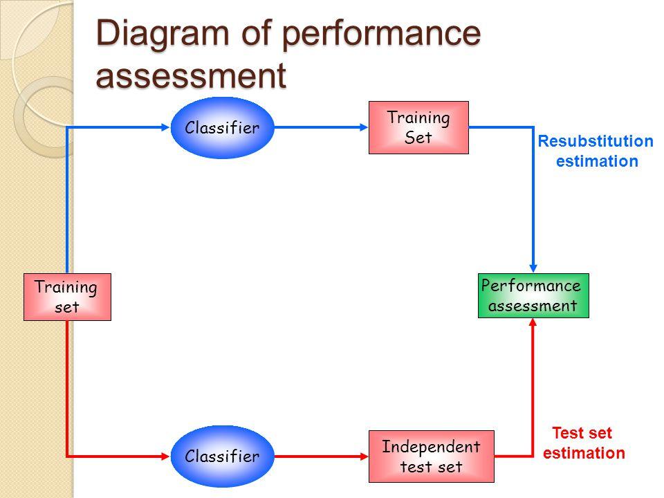 Diagram of performance assessment Training set Performance assessment Training Set Independent test set Classifier Resubstitution estimation Test set