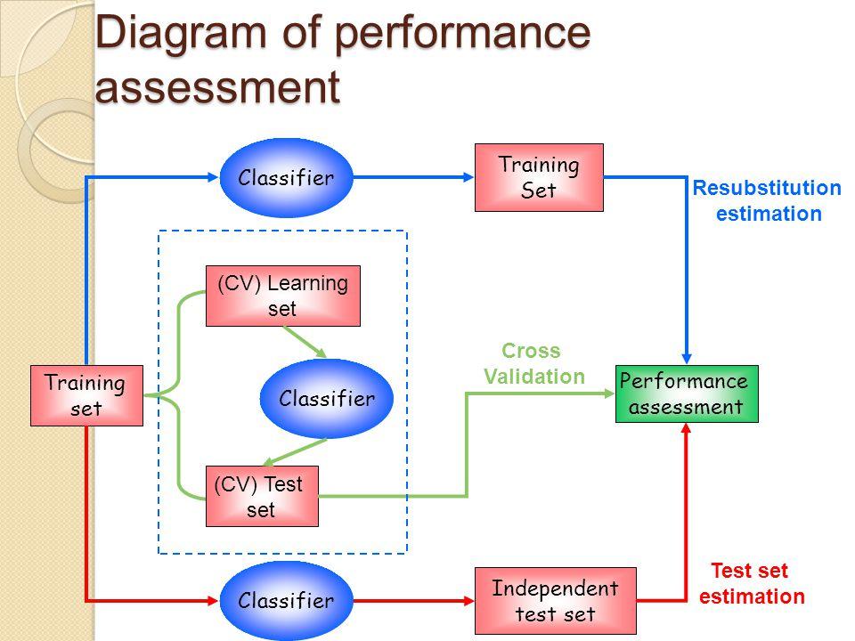 Diagram of performance assessment Training set Performance assessment Training Set Independent test set (CV) Learning set (CV) Test set Classifier Res