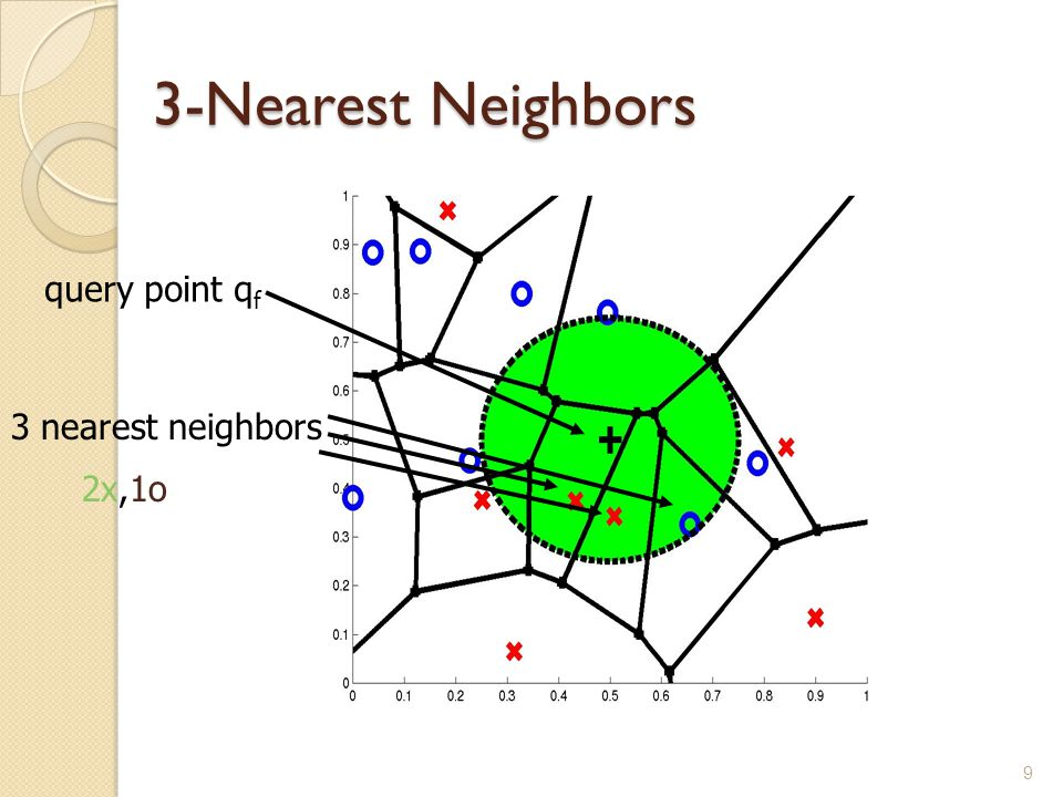 9 3-Nearest Neighbors query point q f 3 nearest neighbors 2x,1o