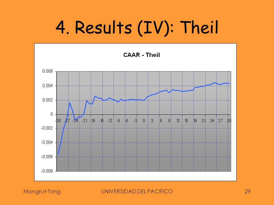 Mongrut-TongUNIVERSIDAD DEL PACIFICO29 4. Results (IV): Theil
