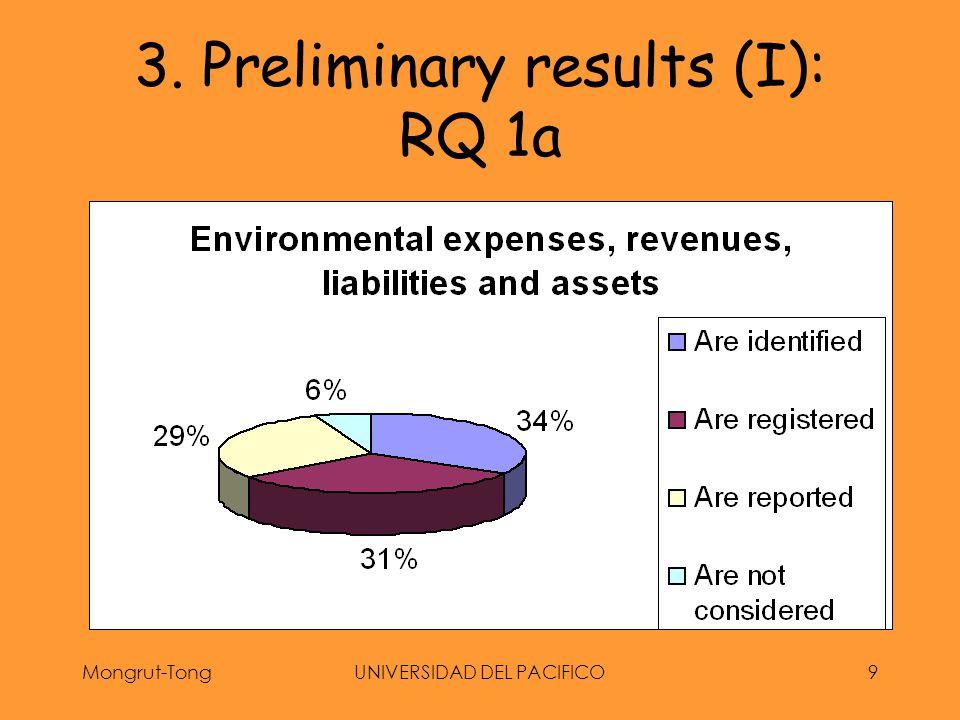 Mongrut-TongUNIVERSIDAD DEL PACIFICO10 3. Preliminary results (I): RQ 1b
