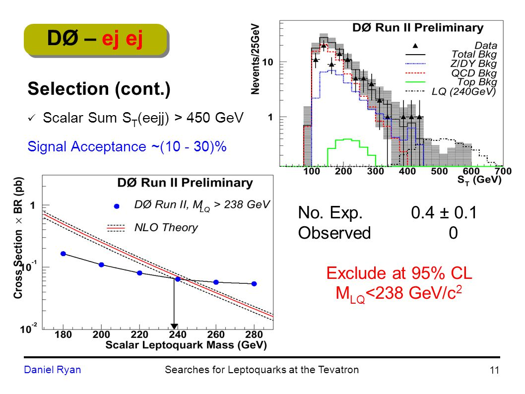 DØ – ej ej No. Exp. 0.4 ± 0.1 Observed 0 Exclude at 95% CL M LQ <238 GeV/c 2 11 Daniel RyanSearches for Leptoquarks at the Tevatron Selection (cont.)
