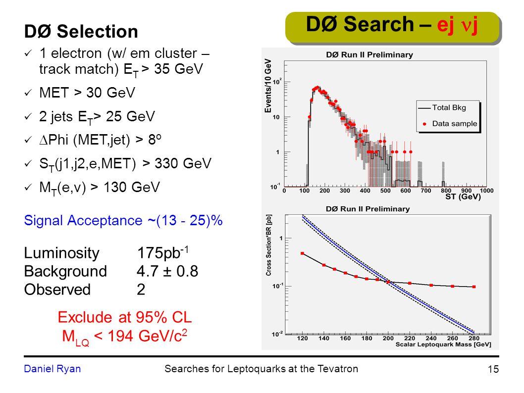 DØ Selection 1 electron (w/ em cluster – track match) E T > 35 GeV MET > 30 GeV 2 jets E T > 25 GeV  Phi (MET,jet) > 8 o S T (j1,j2,e,MET) > 330 GeV M T (e,v) > 130 GeV Signal Acceptance ~(13 - 25)% 15 Daniel RyanSearches for Leptoquarks at the Tevatron DØ Search – ej j Luminosity175pb -1 Background4.7 ± 0.8 Observed2 Exclude at 95% CL M LQ < 194 GeV/c 2