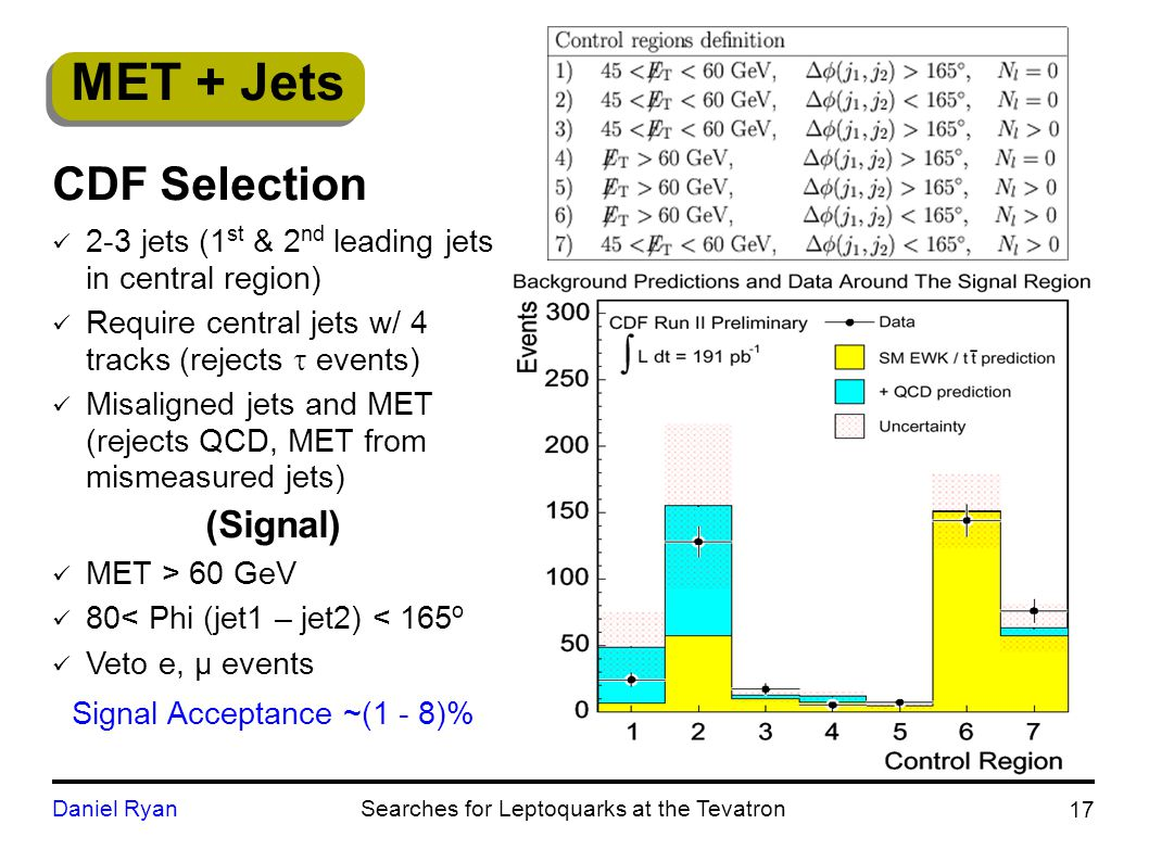 MET + Jets 17 Daniel RyanSearches for Leptoquarks at the Tevatron CDF Selection 2-3 jets (1 st & 2 nd leading jets in central region) Require central jets w/ 4 tracks (rejects  events) Misaligned jets and MET (rejects QCD, MET from mismeasured jets) (Signal) MET > 60 GeV 80< Phi (jet1 – jet2) < 165 o Veto e, µ events Signal Acceptance ~(1 - 8)%