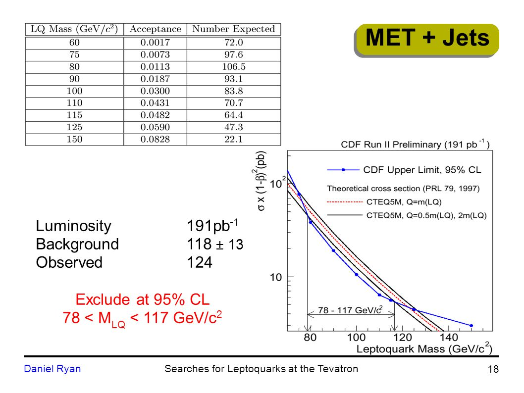 18 Daniel RyanSearches for Leptoquarks at the Tevatron Luminosity191pb -1 Background118 ± 13 Observed124 Exclude at 95% CL 78 < M LQ < 117 GeV/c 2 MET + Jets