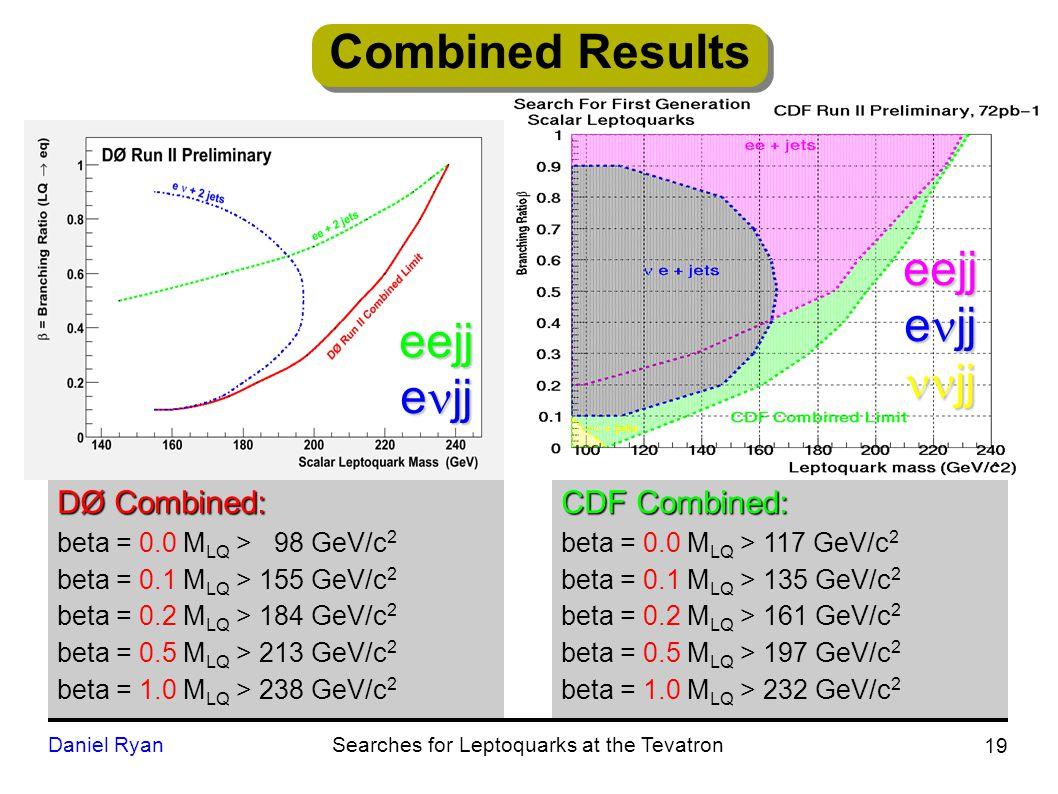 CDF Combined: beta = 0.0 M LQ > 117 GeV/c 2 beta = 0.1 M LQ > 135 GeV/c 2 beta = 0.2 M LQ > 161 GeV/c 2 beta = 0.5 M LQ > 197 GeV/c 2 beta = 1.0 M LQ > 232 GeV/c 2 eejj e jj jj jj Combined Results DØ Combined: beta = 0.0 M LQ > 98 GeV/c 2 beta = 0.1 M LQ > 155 GeV/c 2 beta = 0.2 M LQ > 184 GeV/c 2 beta = 0.5 M LQ > 213 GeV/c 2 beta = 1.0 M LQ > 238 GeV/c 2 19 Daniel RyanSearches for Leptoquarks at the Tevatroneejj e jj