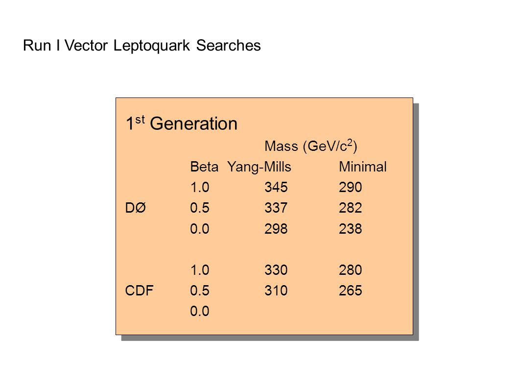 Run I Vector Leptoquark Searches 1 st Generation Mass (GeV/c 2 ) BetaYang-Mills Minimal 1.0345290 DØ0.5337282 0.0 298 238 1.0330280 CDF0.5310265 0.0 1 st Generation Mass (GeV/c 2 ) BetaYang-Mills Minimal 1.0345290 DØ0.5337282 0.0 298 238 1.0330280 CDF0.5310265 0.0