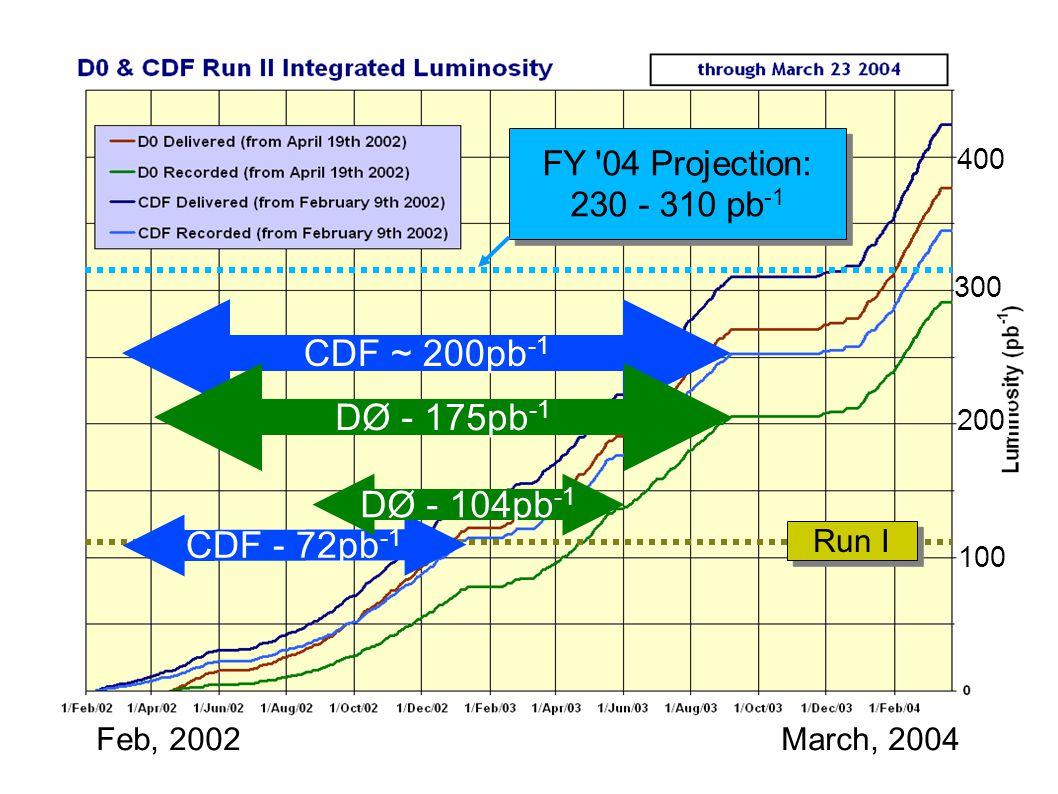 CDF ~ 200pb -1 Feb, 2002March, 2004 DØ - 175pb -1 FY 04 Projection: 230 - 310 pb -1 FY 04 Projection: 230 - 310 pb -1 CDF - 72pb -1 DØ - 104pb -1 Run I 200 100 300 400