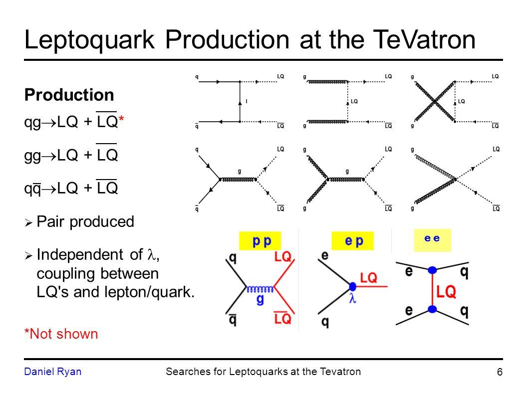 Leptoquark Production at the TeVatron Production qg  LQ + LQ* gg  LQ + LQ qq  LQ + LQ  Pair produced  Independent of, coupling between LQ s and lepton/quark.
