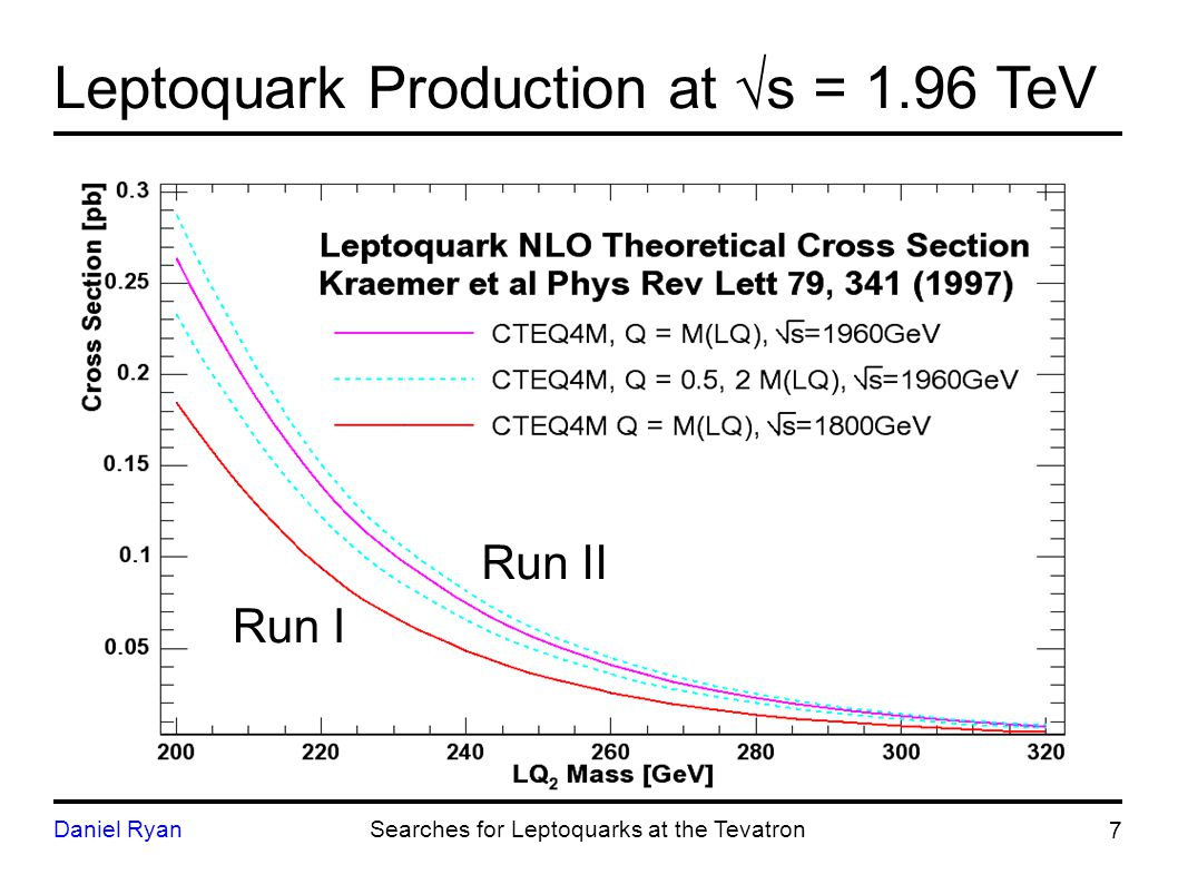 Leptoquark Decay Each generation can decay into 3 final states:  = 1  = 0.5  = 0 8 Daniel RyanSearches for Leptoquarks at the Tevatron LQ LQ → llqq→2l+2jBR =   LQ LQ → l qq→l+MET+2jBR = 2  (1-  LQ LQ → qq→MET+2jBR = (1-   Exclusive to the Tevatron