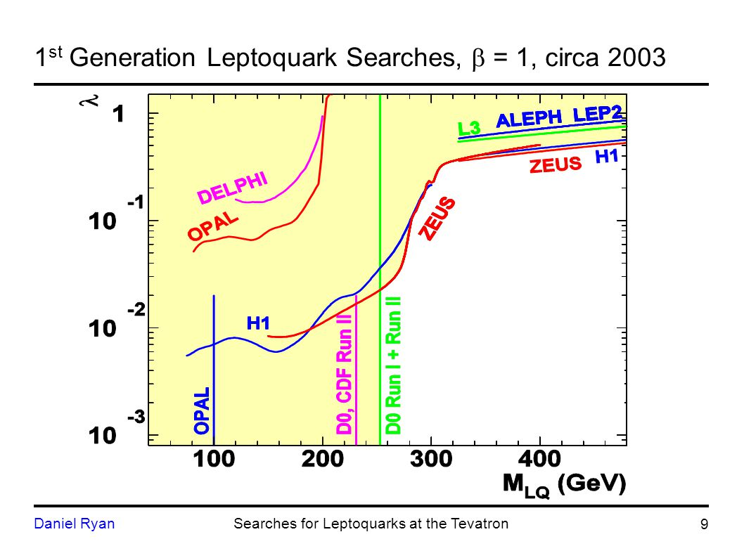 20 Daniel RyanSearches for Leptoquarks at the Tevatron 2 nd Gen.