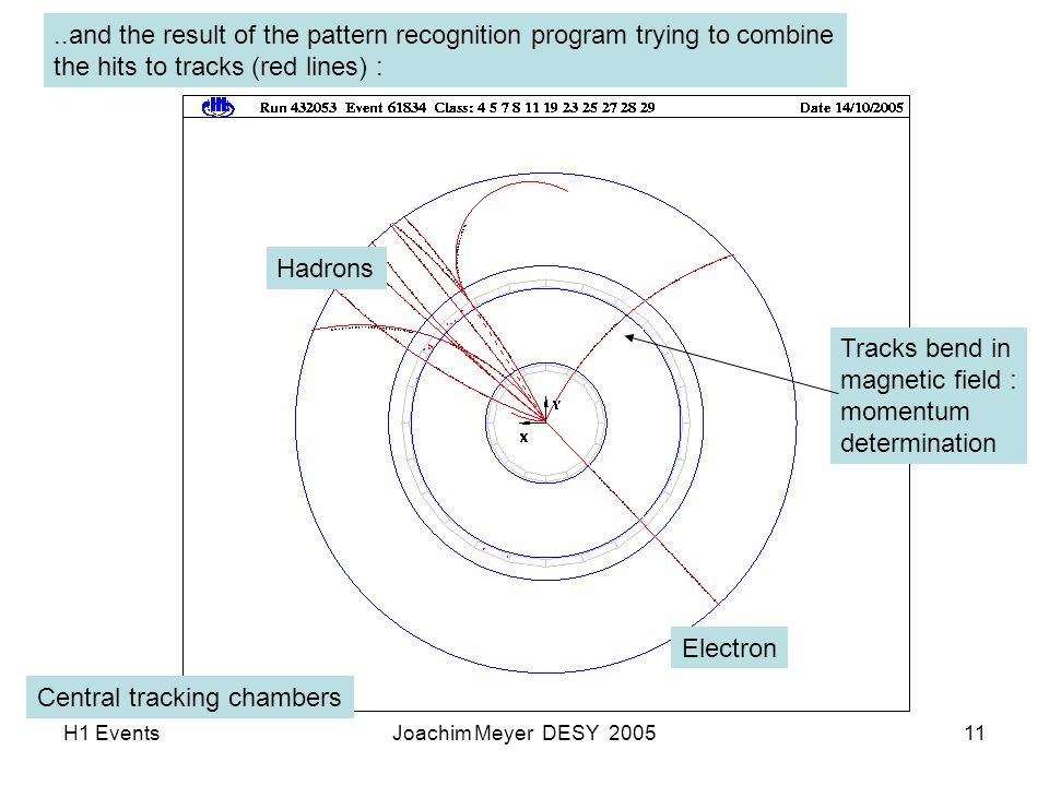 H1 EventsJoachim Meyer DESY 200511..and the result of the pattern recognition program trying to combine the hits to tracks (red lines) : Tracks bend in magnetic field : momentum determination Electron Hadrons Central tracking chambers