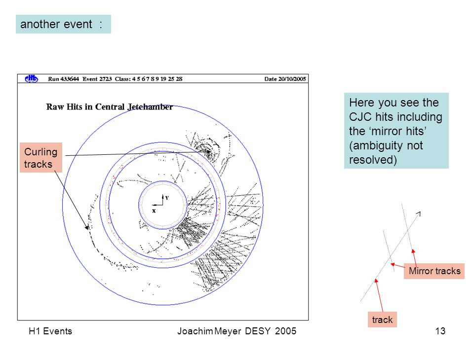 H1 EventsJoachim Meyer DESY 200513 another event : Here you see the CJC hits including the 'mirror hits' (ambiguity not resolved) Curling tracks track Mirror tracks