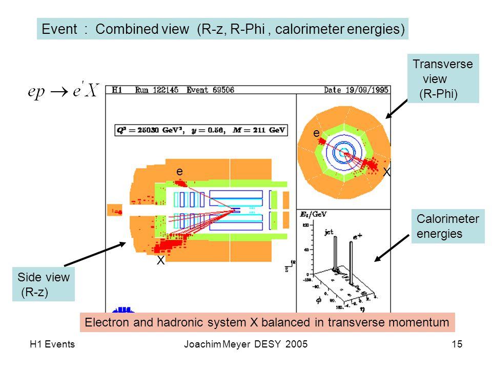 H1 EventsJoachim Meyer DESY 200515 Side view (R-z) Transverse view (R-Phi) Calorimeter energies Event : Combined view (R-z, R-Phi, calorimeter energies) Electron and hadronic system X balanced in transverse momentum e e X X