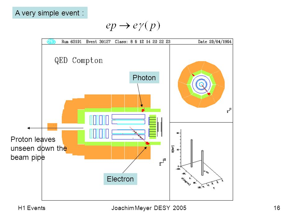H1 EventsJoachim Meyer DESY 200516 Electron Photon Proton leaves unseen down the beam pipe A very simple event :