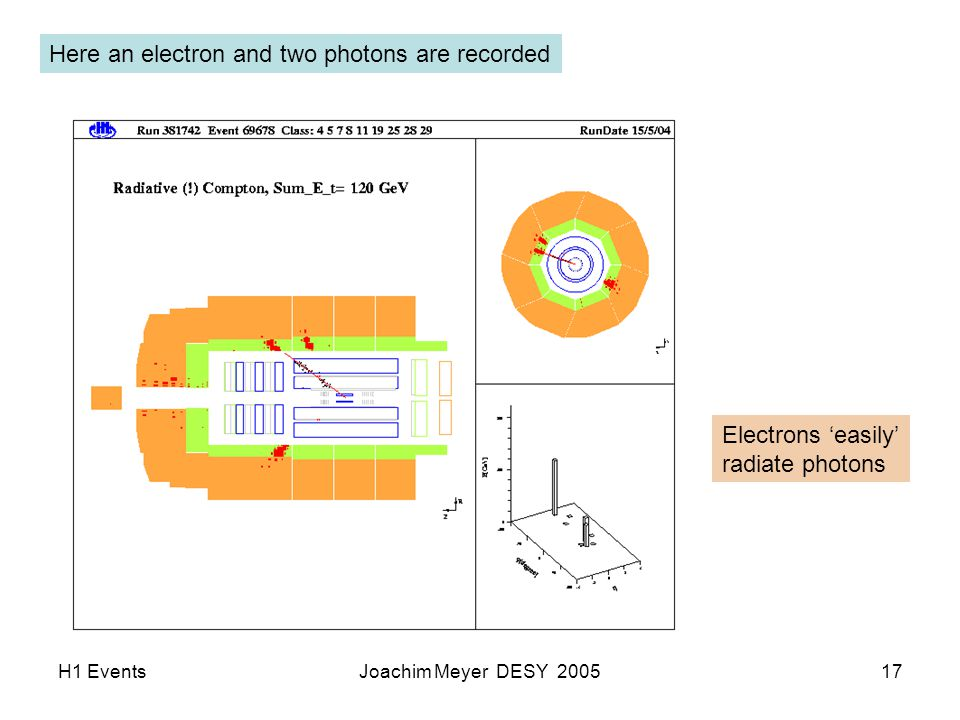 H1 EventsJoachim Meyer DESY 200517 Here an electron and two photons are recorded Electrons 'easily' radiate photons