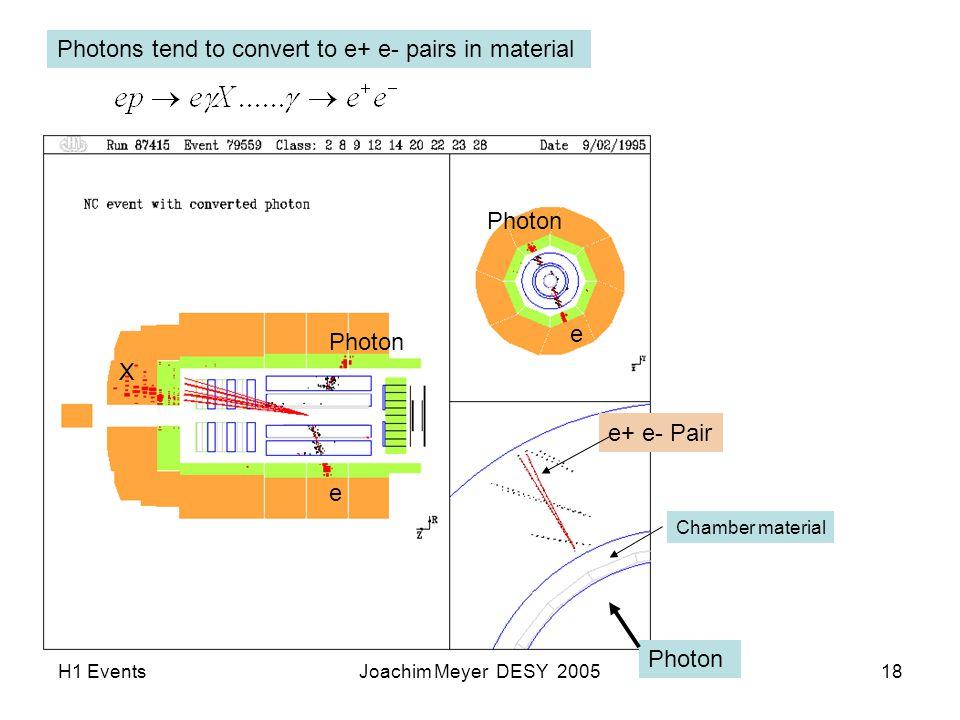 H1 EventsJoachim Meyer DESY 200518 Photons tend to convert to e+ e- pairs in material Photon Chamber material e+ e- Pair e Photon X e