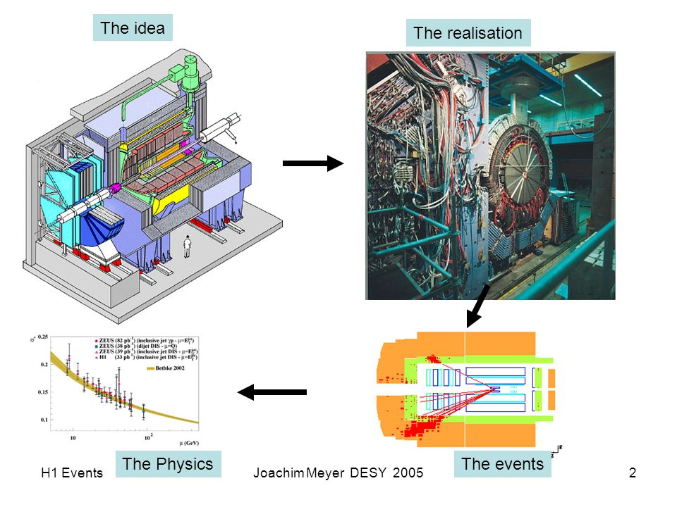 H1 EventsJoachim Meyer DESY 20053 What we think what happens, when we scatter electrons on protons at HERA Hadrons or neutrino Proton W