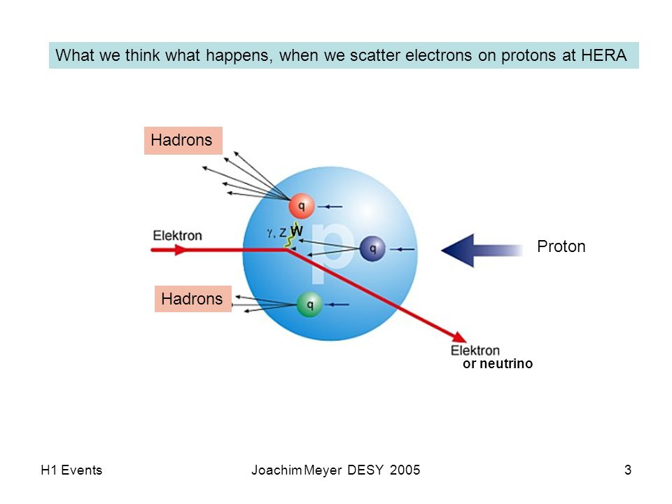 H1 EventsJoachim Meyer DESY 200554 Another event, but here the scatted electron and photon are far apart It is likely that here the photon is of hadronic origin (prompt photon) e X