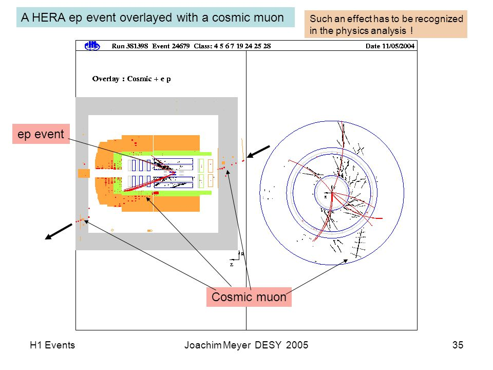 H1 EventsJoachim Meyer DESY 200535 A HERA ep event overlayed with a cosmic muon Cosmic muon ep event Such an effect has to be recognized in the physics analysis !