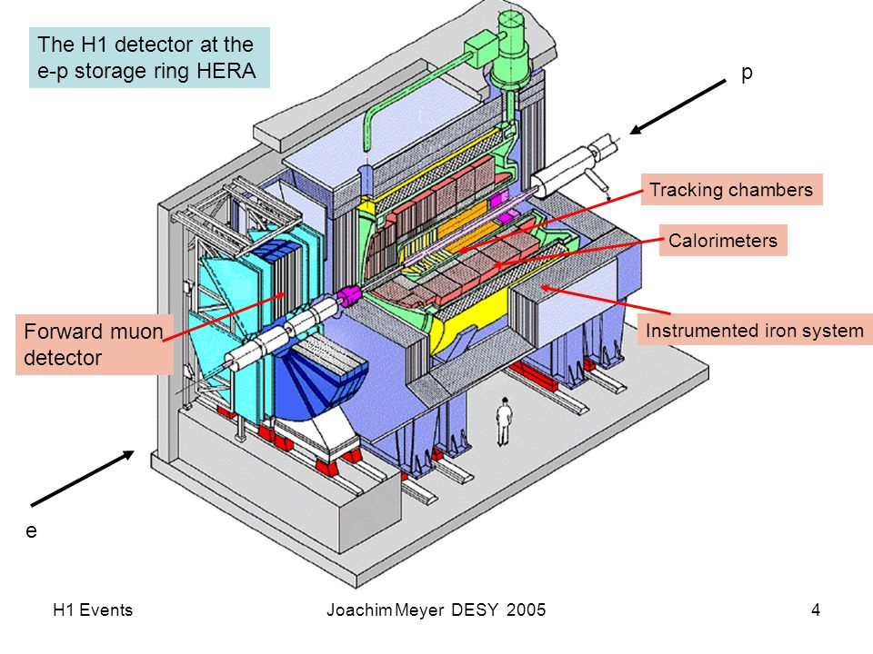 H1 EventsJoachim Meyer DESY 20054 e p The H1 detector at the e-p storage ring HERA Tracking chambers Calorimeters Instrumented iron system Forward muon detector