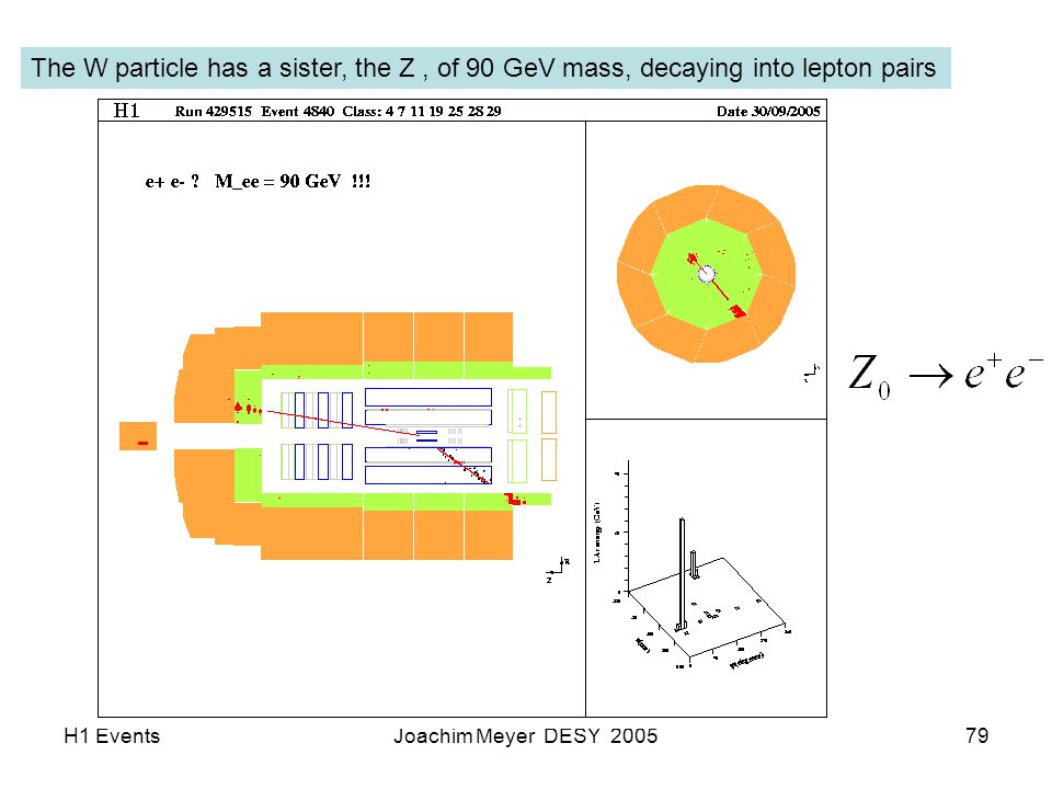 H1 EventsJoachim Meyer DESY 200579 The W particle has a sister, the Z, of 90 GeV mass, decaying into lepton pairs