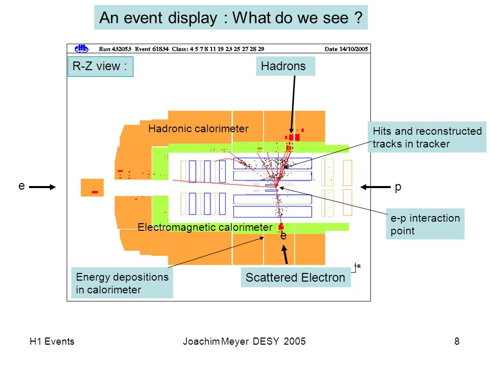 H1 EventsJoachim Meyer DESY 20058 An event display : What do we see .