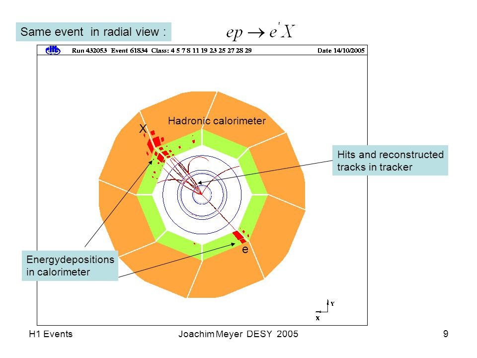 H1 EventsJoachim Meyer DESY 20059 Same event in radial view : Energydepositions in calorimeter Hits and reconstructed tracks in tracker Hadronic calorimeter e X