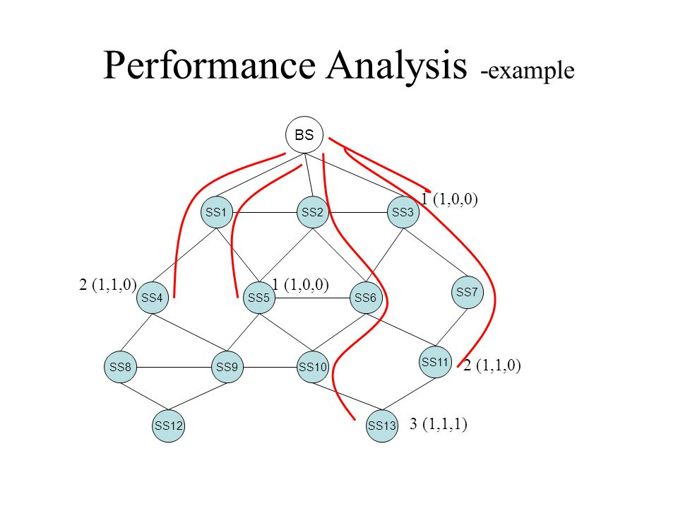 Performance Analysis -example BS SS1SS2SS3 SS4SS5SS6 SS7 SS8SS9SS10 SS11 SS12SS13 1 (1,0,0) 2 (1,1,0) 1 (1,0,0) 2 (1,1,0) 3 (1,1,1)