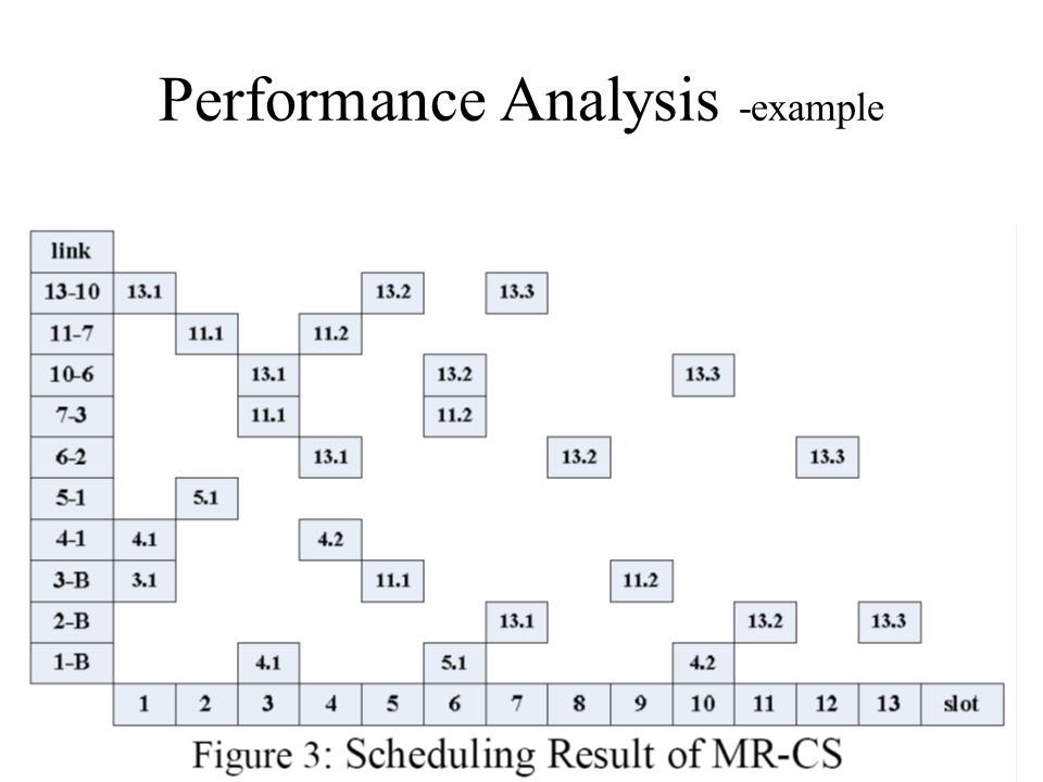 Performance Analysis -example