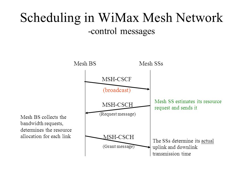 Scheduling in WiMax Mesh Network -control messages Mesh BSMesh SSs MSH-CSCH (Request message) MSH-CSCH (Grant message) Mesh BS collects the bandwidth requests, determines the resource allocation for each link The SSs determine its actual uplink and downlink transmission time Mesh SS estimates its resource request and sends it MSH-CSCF (broadcast)