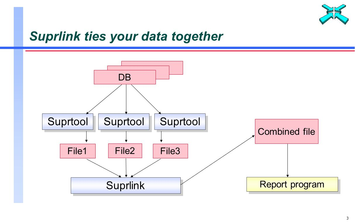 3 Suprlink ties your data together DB Report program File1File3 File2 Suprlink Combined file Suprtool