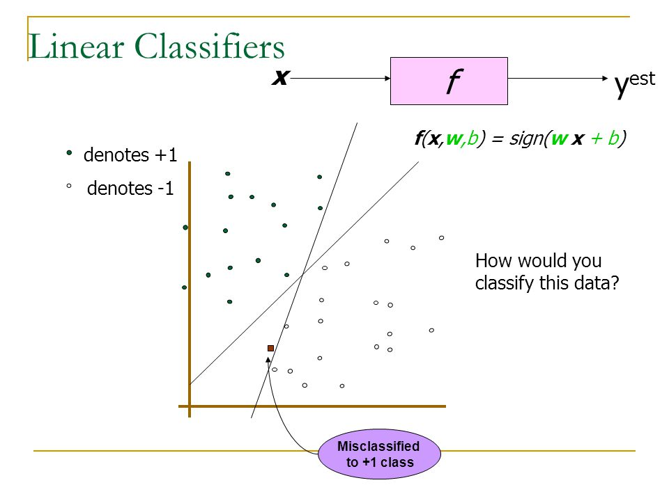 Linear Classifiers f x y est denotes +1 denotes -1 f(x,w,b) = sign(w x + b) How would you classify this data.
