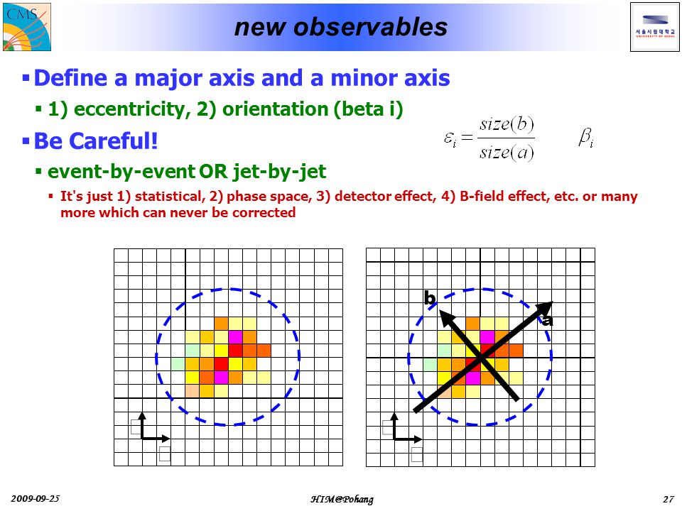 2009-09-25 HIM@Pohang27 new observables  Define a major axis and a minor axis  1) eccentricity, 2) orientation (beta i)  Be Careful.