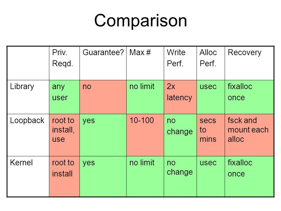 Comparison Priv. Reqd. Guarantee Max #Write Perf.