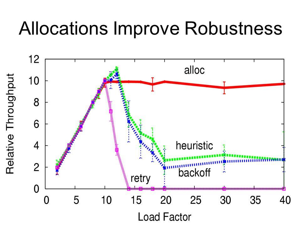 Allocations Improve Robustness