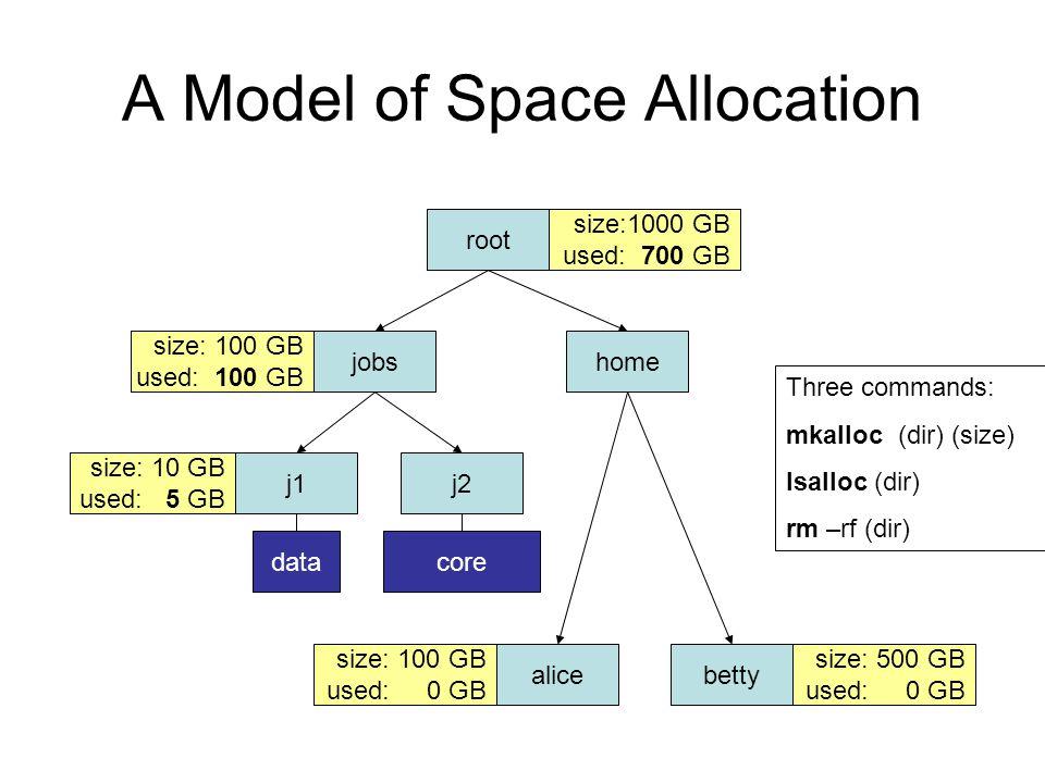 A Model of Space Allocation root jobshome j1j2 alicebetty size:1000 GB used: 0 GB size: 100 GB used: 0 GB size: 100 GB used: 0 GB size: 500 GB used: 0 GB size: 10 GB used: 0 GB size:1000 GB used: 100 GB size: 100 GB used: 10 GB data size: 10 GB used: 5 GB core size: 100 GB used: 100 GB size:1000 GB used: 700 GB Three commands: mkalloc (dir) (size) lsalloc (dir) rm –rf (dir)