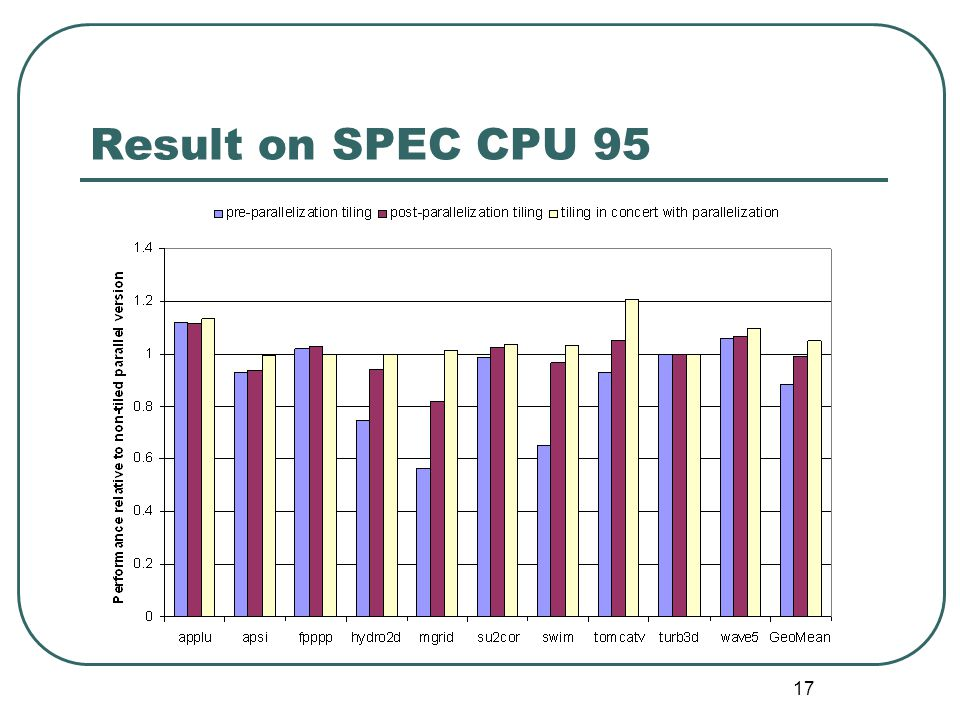17 Result on SPEC CPU 95