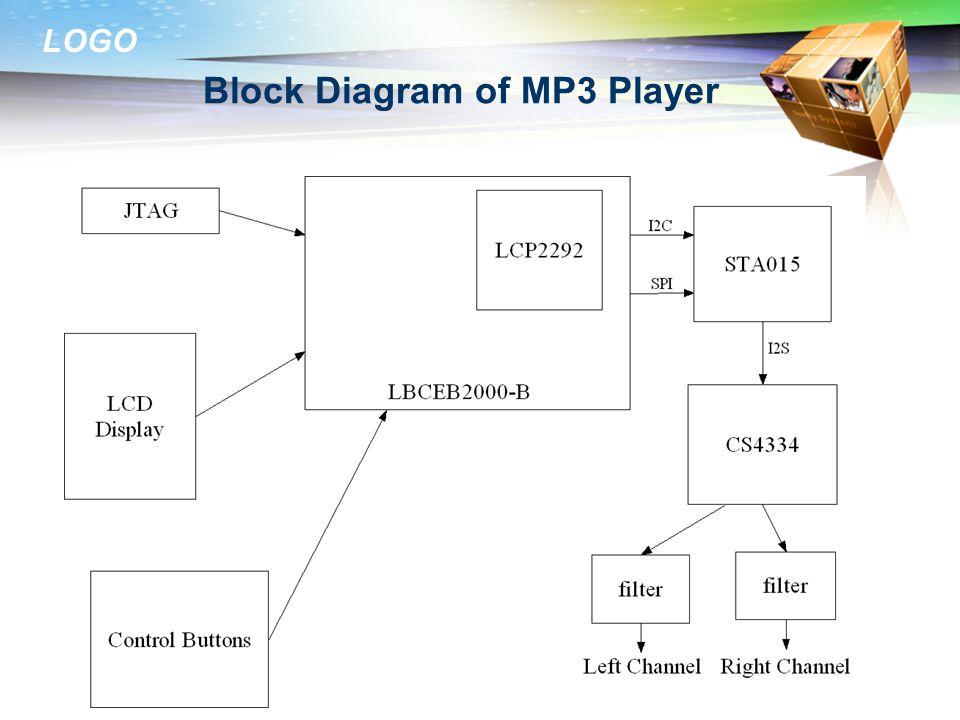 Block Diagram of MP3 Player