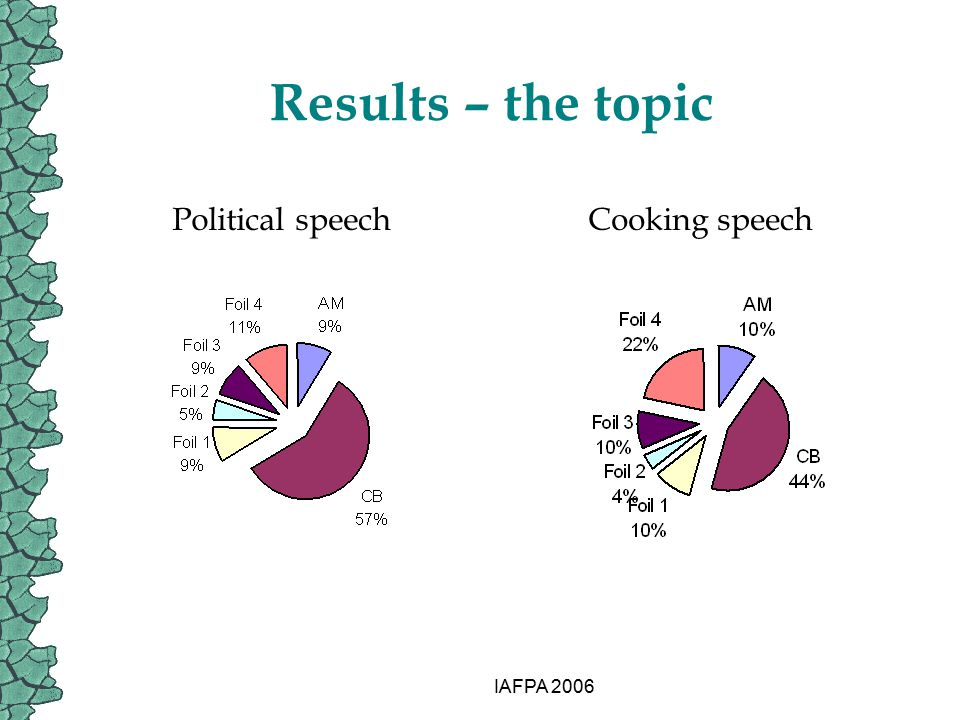 IAFPA 2006 Results – the topic Political speechCooking speech