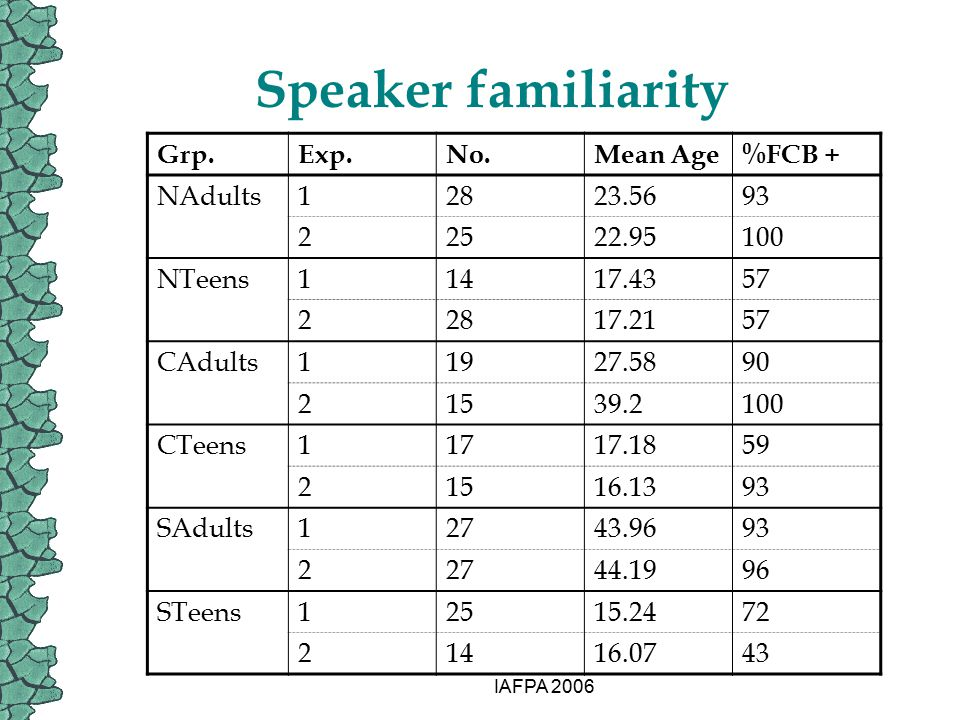 IAFPA 2006 Speaker familiarity Grp.Exp.No.Mean Age%FCB + NAdults12823.5693 22522.95100 NTeens11417.4357 22817.2157 CAdults11927.5890 21539.2100 CTeens11717.1859 21516.1393 SAdults12743.9693 22744.1996 STeens12515.2472 21416.0743