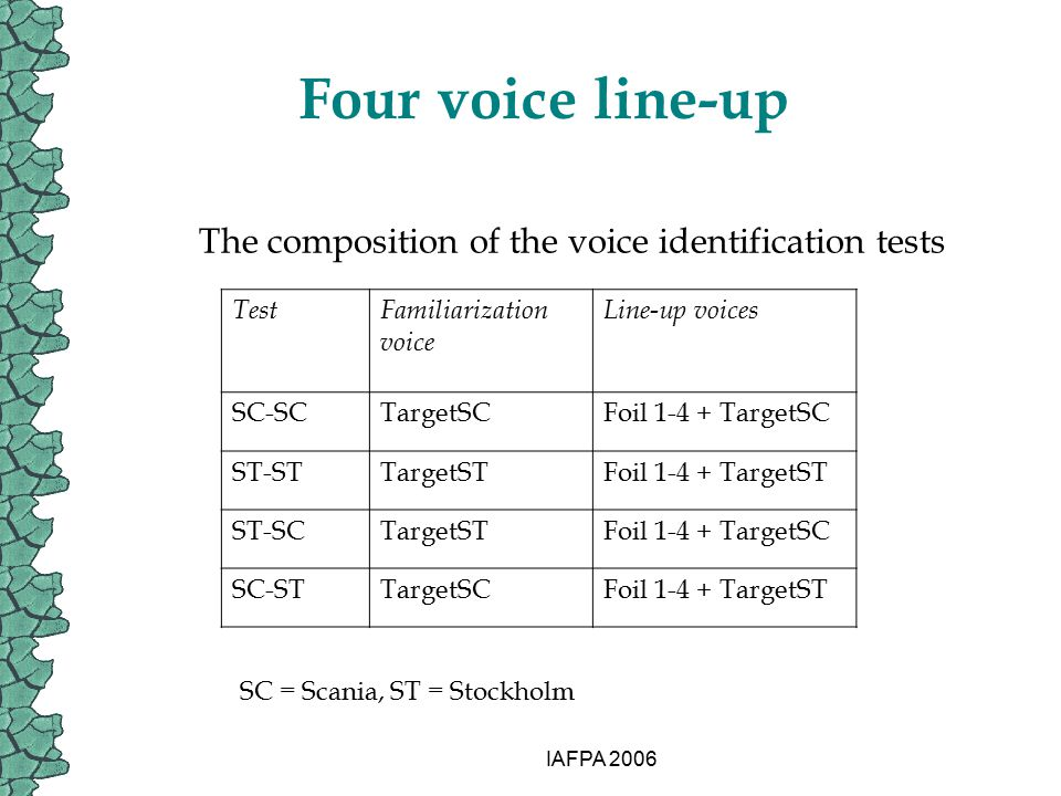 IAFPA 2006 Four voice line-up The composition of the voice identification tests TestFamiliarization voice Line-up voices SC-SCTargetSCFoil 1-4 + Targe