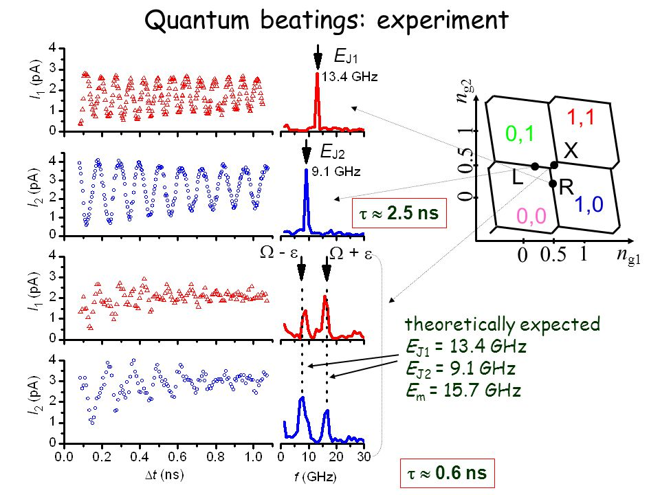 Quantum beatings: experiment theoretically expected E J1 = 13.4 GHz E J2 = 9.1 GHz E m = 15.7 GHz 1 0.5 0 1 0 n g2 n g1 0,0 0,1 1,0 1,1 L R X  -   +    0.6 ns   2.5 ns E J1 E J2