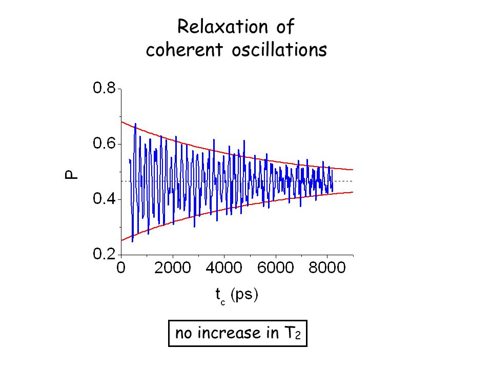 no increase in T 2 Relaxation of coherent oscillations
