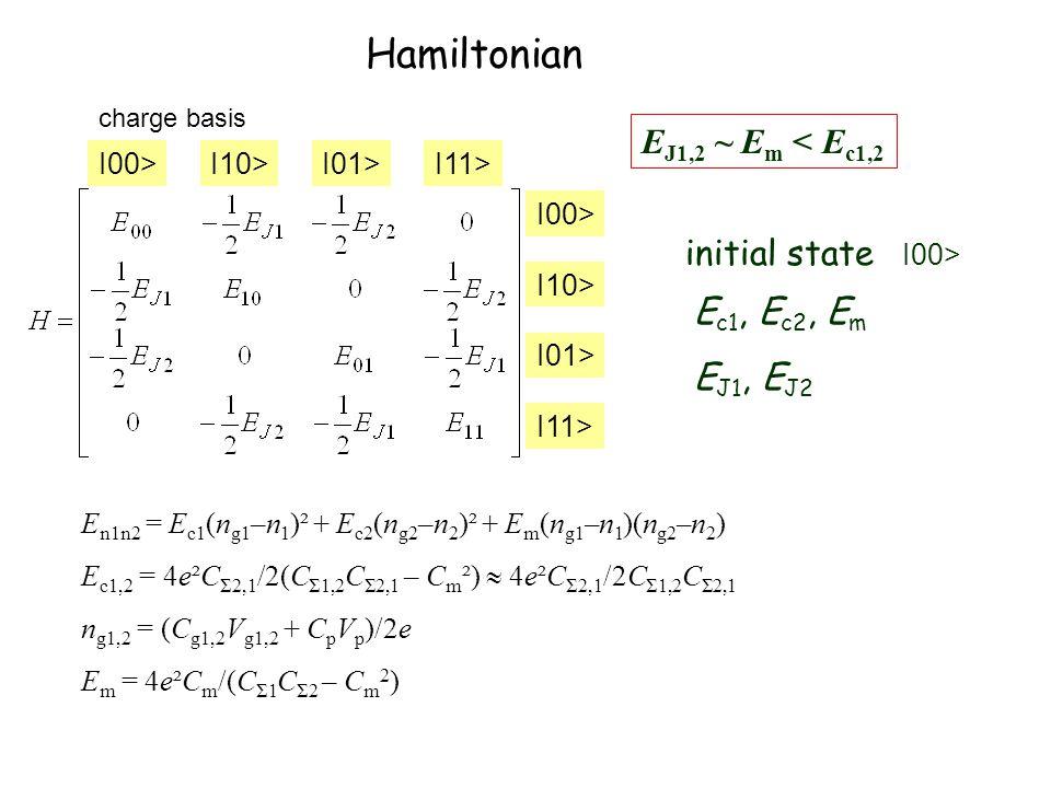 Hamiltonian charge basis E n1n2 = E c1 (n g1 –n 1 )² + E c2 (n g2 –n 2 )² + E m (n g1 –n 1 )(n g2 –n 2 ) E c1,2 = 4e²C Σ2,1 /2(C Σ1,2 C Σ2,1 – C m ²)  4e²C Σ2,1 /2C Σ1,2 C Σ2,1 n g1,2 = (C g1,2 V g1,2 + C p V p )/2e E m = 4e²C m /(C Σ1 C Σ2 – C m 2 ) I00>I10>I01>I11> I00> I10> I01> I11> E c1, E c2, E m E J1, E J2 initial state E J1,2 ~ E m < E c1,2 I00>