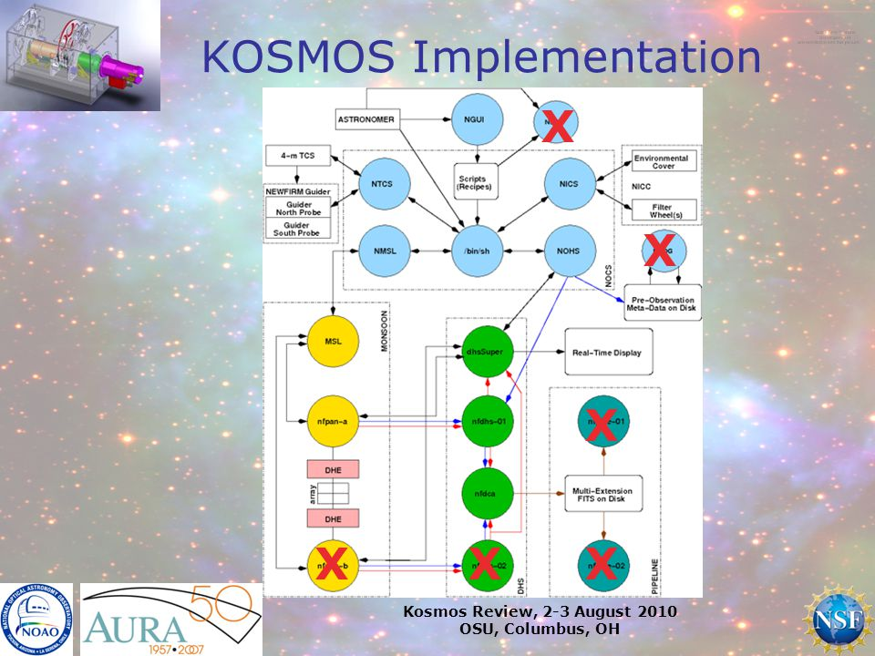 Kosmos Review, 2-3 August 2010 OSU, Columbus, OH KOSMOS Implementation X X X XX X