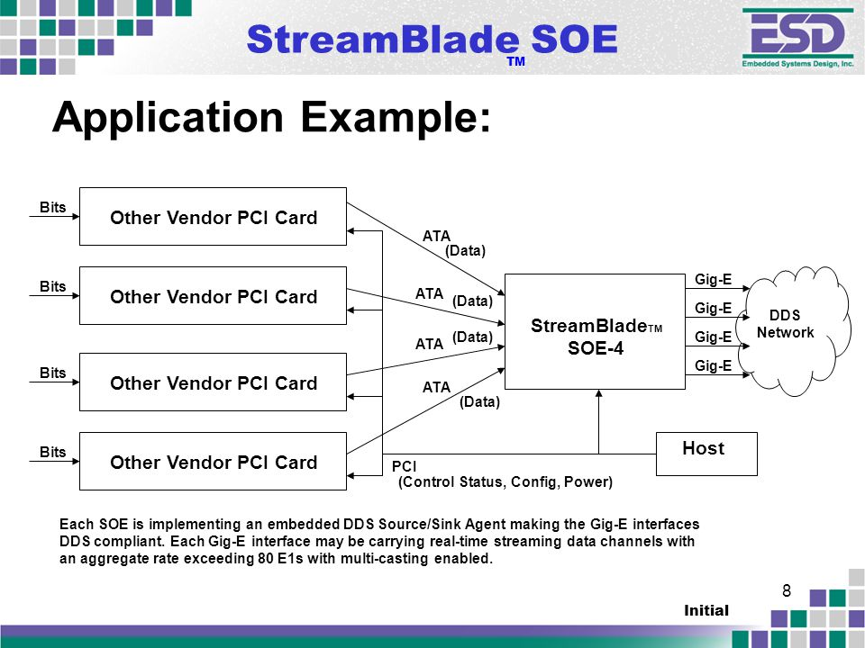 StreamBlade SOE TM Initial 8 Application Example: StreamBlade TM SOE-4 PCI ATA Each SOE is implementing an embedded DDS Source/Sink Agent making the Gig-E interfaces DDS compliant.