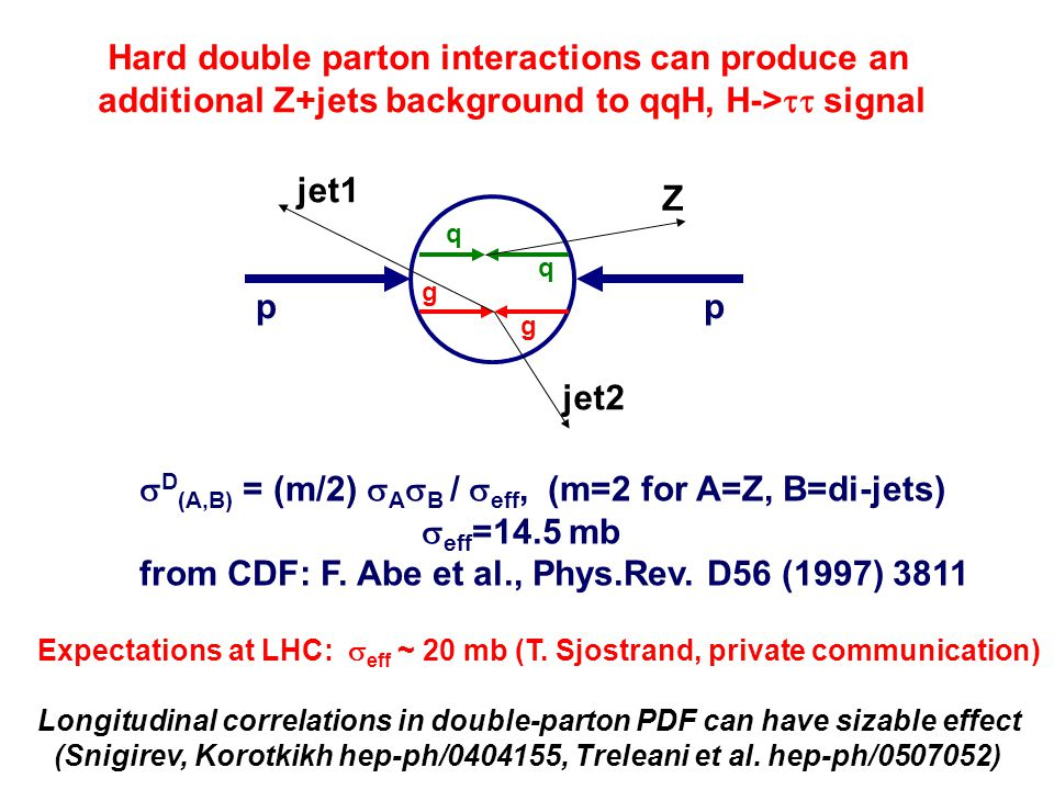 Hard double parton interactions can produce an additional Z+jets background to qqH, H->  signal Z jet2 jet1 pp q q g g  D (A,B) = (m/2)  A  B /  eff, (m=2 for A=Z, B=di-jets)  eff =14.5 mb from CDF: F.