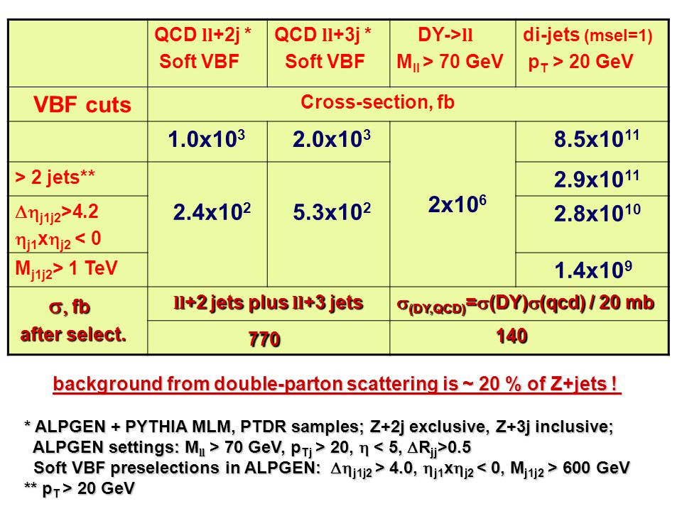 QCD ll +2j * Soft VBF QCD ll +3j * Soft VBF DY-> ll M ll > 70 GeV di-jets (msel=1) p T > 20 GeV VBF cuts Cross-section, fb 1.0x10 3 2.0x10 3 2x10 6 8.5x10 11 > 2 jets** 2.4x10 2 5.3x10 2 2.9x10 11  j1j2 >4.2  j1 x  j2 < 0 2.8x10 10 M j1j2 > 1 TeV 1.4x10 9    fb after select.